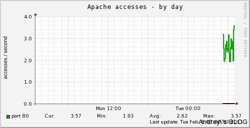 apache_accesses-day