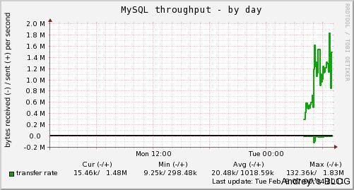 mysql_bytes-day